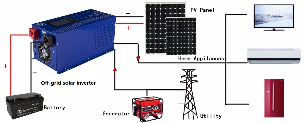 off grid power systems